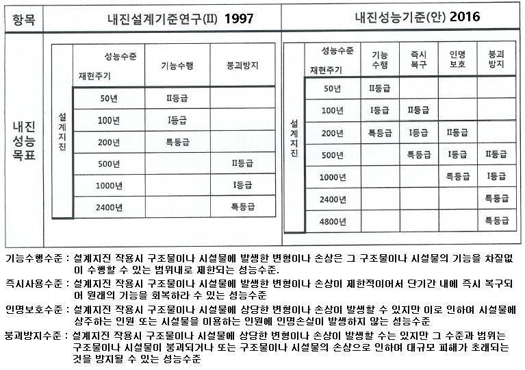 내진설계기준 19년만에 바뀐다 지진공학회 공청회 개최 토목신문